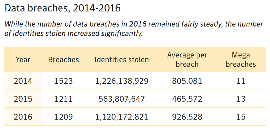 data breaches 2014-2016