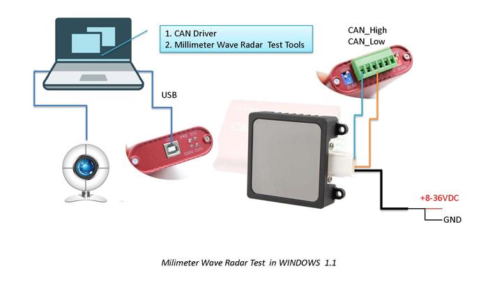 77G-radar-test-Connection-chart_1