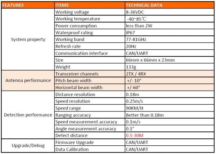 MM-wave-radar-data-sheet_1